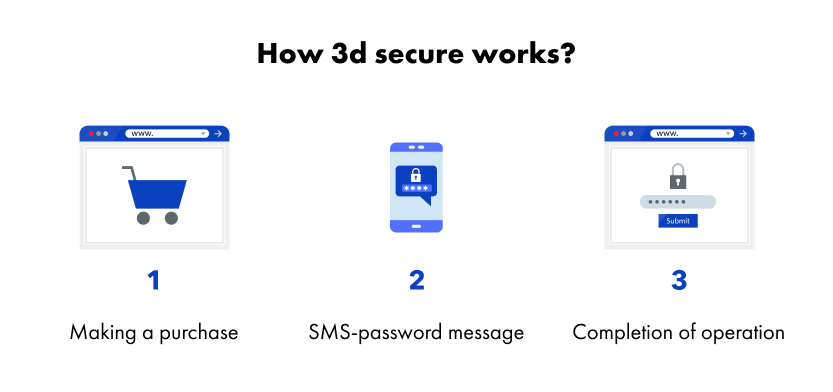 How 3D Secure Protects Merchants From Fraudulent Transactions