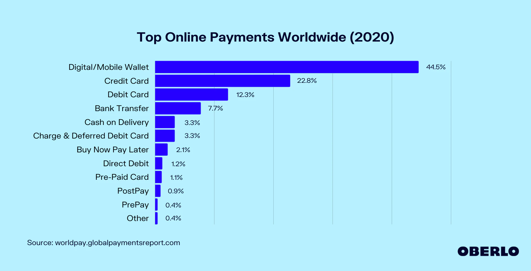 top-online-payments-worldwide-2020