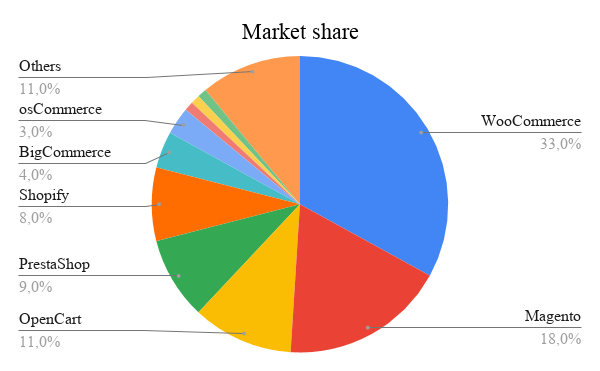 Prestashop statistics, eCommerce market share
