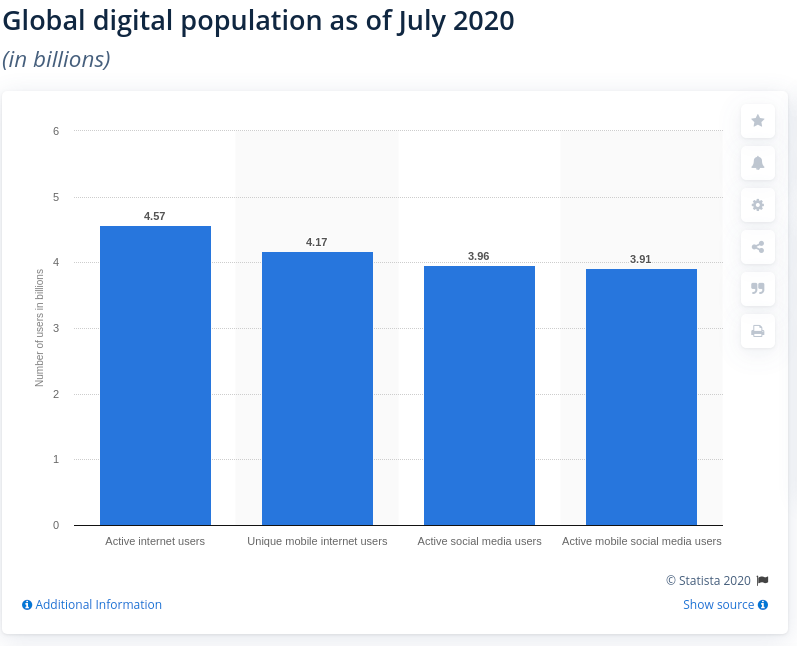 digital population statistics