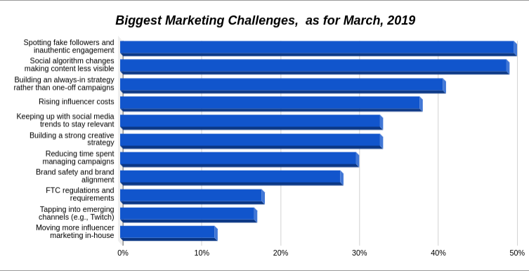 Biggest marketing challenge statistics graph