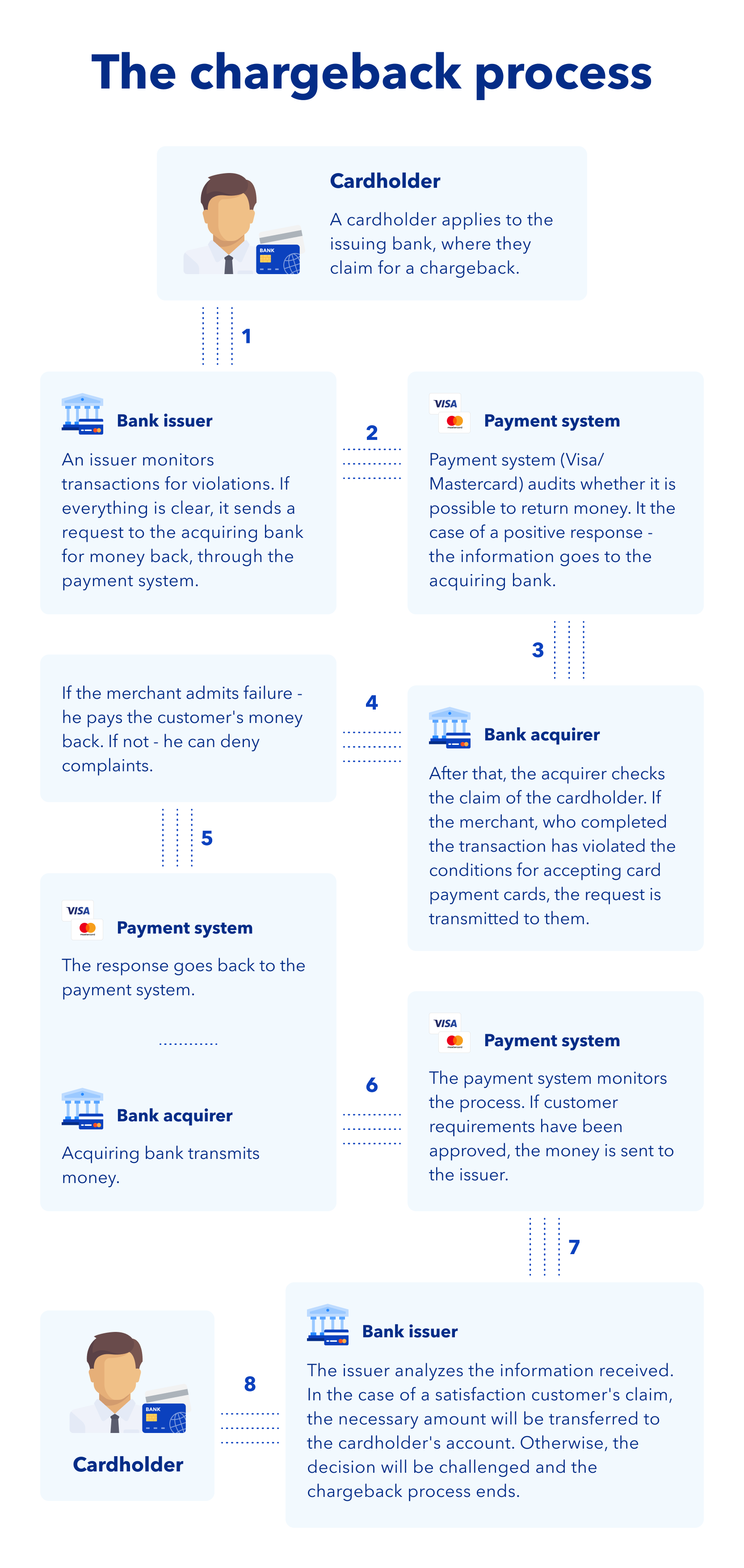 The chargeback process