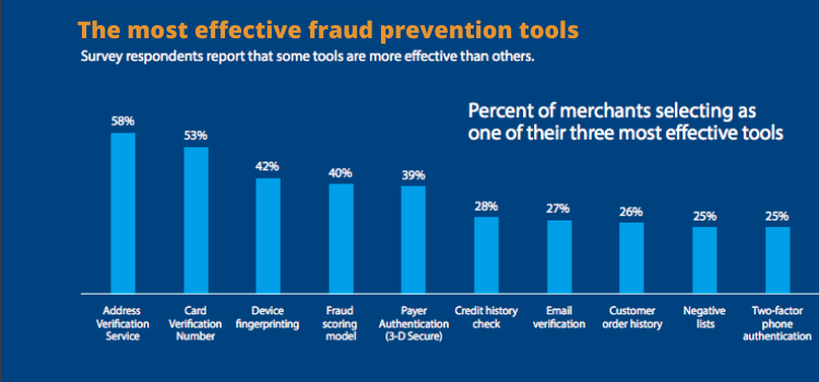 How payment providers prevent online fraud?