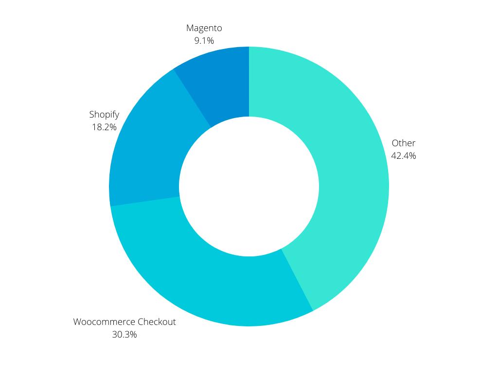 total websites